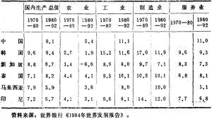 表3 中国及周边国家国内生产总值和工农业产值年增长率(%)