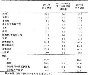 表2.11 2000年预计的增长率与世界国民生产总值的分配
