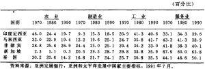 表4.1 东盟五国国内生产总值结构(按当前市场价格计算的国内生产总值百分比份额)
