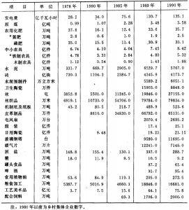 表5.2 中国乡镇工业主要产品产量