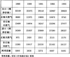 1989—1993年进出口贸易增长情况(单位:百万美元)