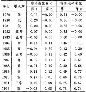 表3-4-3 改变利率(降低)对物价的影响(%)