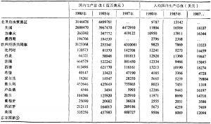 Ⅱ.国内生产总值及人均国内生产总值