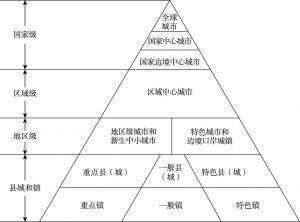 图2 我国的城镇体系结构