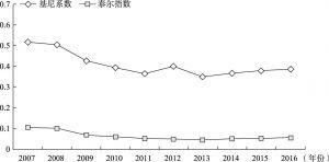图2 江苏沿海区域综合经济实力差异变化(2007~2016年)
