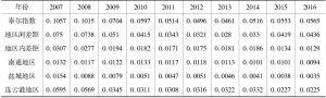 表5 2007~2016年江苏沿海区域综合经济实力泰尔指数地区分解