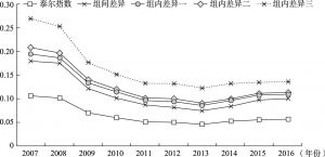 图3 江苏沿海区域经济差异的空间结构分解(2007~2016年)