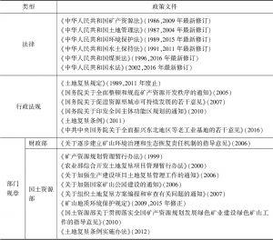 表3-3 我国矿业废弃地产业转型相关法律法规及实施时间