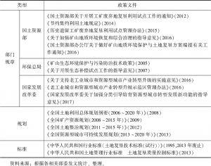 表3-3 我国矿业废弃地产业转型相关法律法规及实施时间-续表
