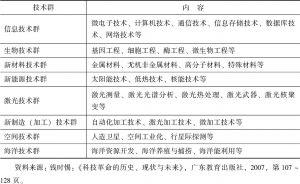 表6-2 主要高新技术一览表
