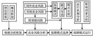 图1-3 研究步骤及技术路线