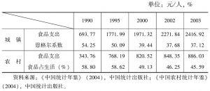 表6-9 城乡居民消费结构变化情况
