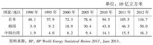表4-9 日本、韩国和中国台湾地区的天然气需求