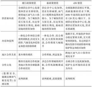表6-1 不同情景下能源安全描述