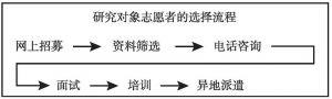 图1 志愿者筛选流程