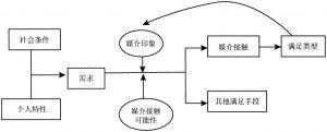 """图1-4 """"使用与满足""""过程的基本模式"""