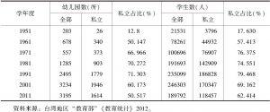 表6-1 当代中国台湾地区幼儿园概况