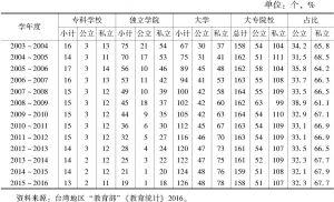 表6-2 当代中国台湾地区各类大专院校数量