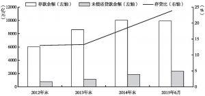 图5-2 香港人民币存贷款情况