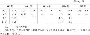 表7-3 20世纪80年代日本央行再贴现率的调整过程