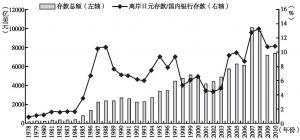 图7-1 欧洲日元存款情况