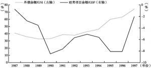 图7-4 危机前泰国贸易差额与外债情况