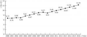 图1-1 2000~2016年国际旅游人数及变化情况