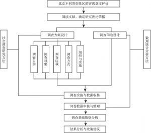 图3-1 北京各旅游景区游客感知及景区评价问卷调查工作流程