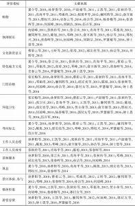 表3-1 游客满意度影响因素相关文献总结-续表1