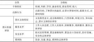 表3-2 问卷调查指标