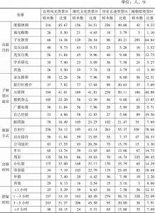 表4-2 旅游认知变量选择及统计描述