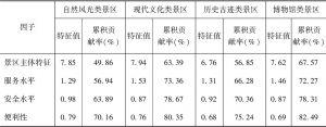 表4-4 4个公因子特征值和累积贡献率