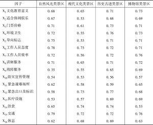 表4-5 16个感知因子标准载荷情况