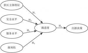 图4-1 研究假设