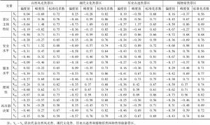 表4-6 正态性检验