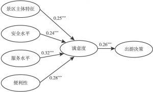 图4-2 自然风光类景区模型