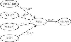图4-5 博物馆类景区模型