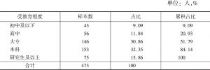 表5-2 自然风光类景区游客学历分布