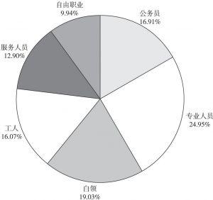 图5-3 自然风光类景区游客职业分布