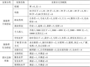 表5-4 变量定义