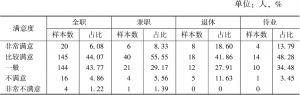 表5-11 不同就业状态游客对自然风光类景区服务水平满意度评价