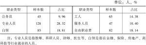 表6-1 现代文化类景区游客职业分布