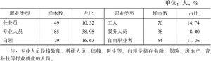 表7-3 历史古迹类景区游客职业分布