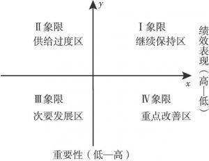 图7-11 IPA法象限示意