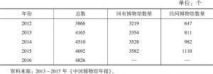表8-1 2012~2016年全国博物馆数量
