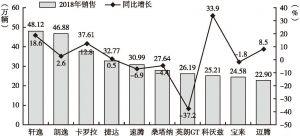 图6 2018年轿车销量排名前十车型