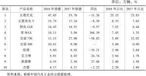 表36 2018年MPV市场销量前十产品排名