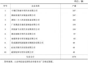 表4 2018年我国房车(拖挂式) 主要生产企业统计