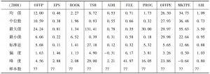 表6 子样本4变量统计描述