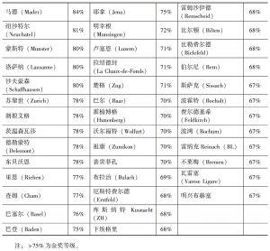 表7-3 评估结果的城市对标